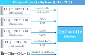 Production or preparation of ethylene gas molecule