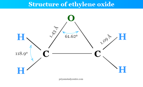 Chemical structure and formula of ethylene oxide
