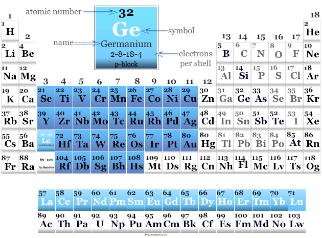 Germanium element found or placed on the periodic table with p-block elements or metalloids