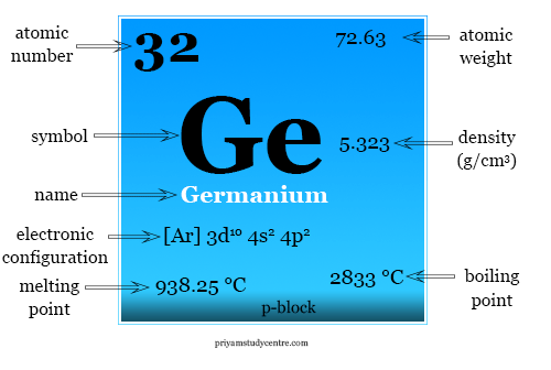 Germanium element symbol, facts and periodic table properties like atomic number and electronic configuration