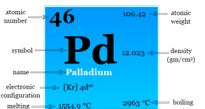 Palladium chemical element or metal symbol, properties facts, uses and found in periodic table