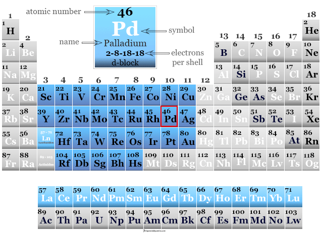 Position of Palladium chemical element or metal in periodic table with properties