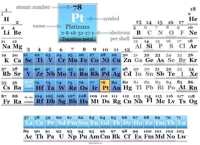 position of platinum in periodic table with name, symbol, atomic number and properties
