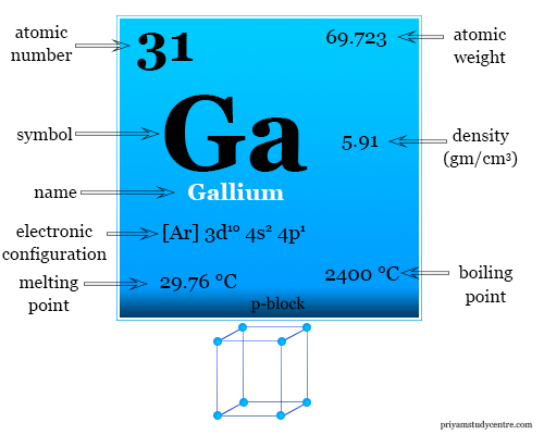 Gallium element or metal facts, symbol, properties, uses and found on periodic table