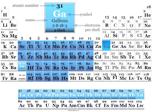 Position of gallium metal or element on the periodic table