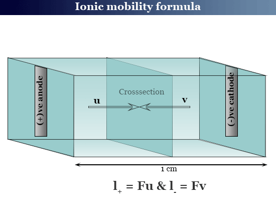 Ionic mobility table, formula, unit and measurement in electrochemistry