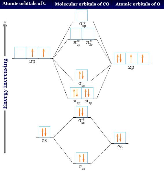 Facts, formula, properties, bonding and Molecular orbital diagram of carbon monoxide (CO) molecule