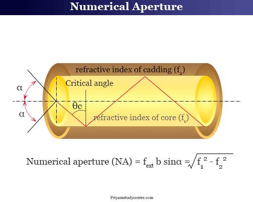 Numerical aperture in optical fiber cable