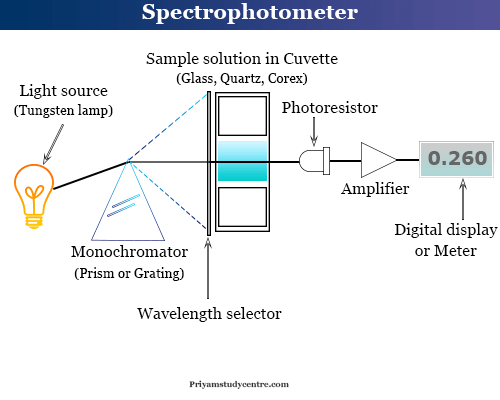 Working components and principle of spectrophotometer in spectrophotometry