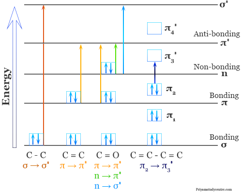 Ultraviolet visible spectroscopy (uv vis) theory for electronic transition from sigma and n to sigma star and pi to pi star