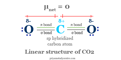 Carbon dioxide molecular formula, structure and dipole moment