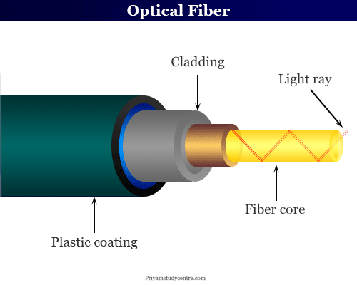 Optical fiber cable properties, types of core, cladding and coating in communication technology