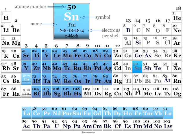 Arsenic found on the periodic table with physical properties