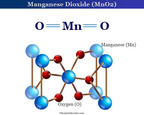 Manganese Dioxide (MnO2) structure