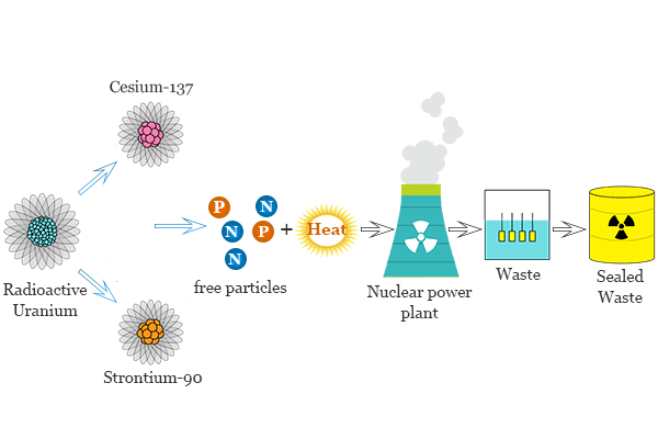 Radioactive pollution causes by nuclear fuel in fission process