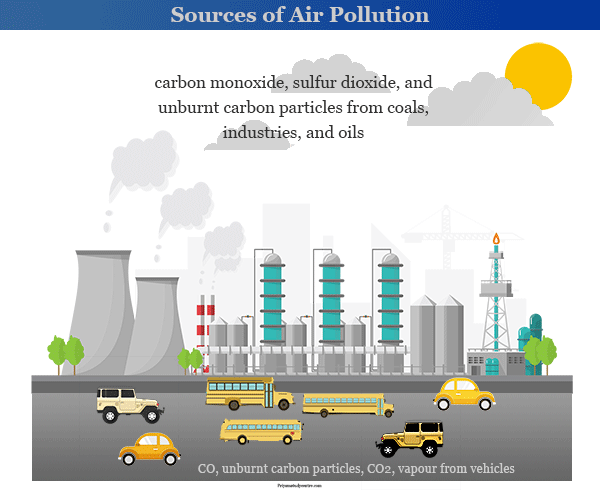 Air pollution definition, sources, causes, effects and solutions to save our environment