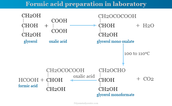 Formic acid preparation in laboratory from glycerol and oxalic acid