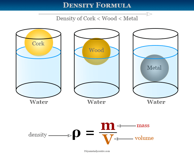 Density calculation and measurement formula for solid, liquid and gases