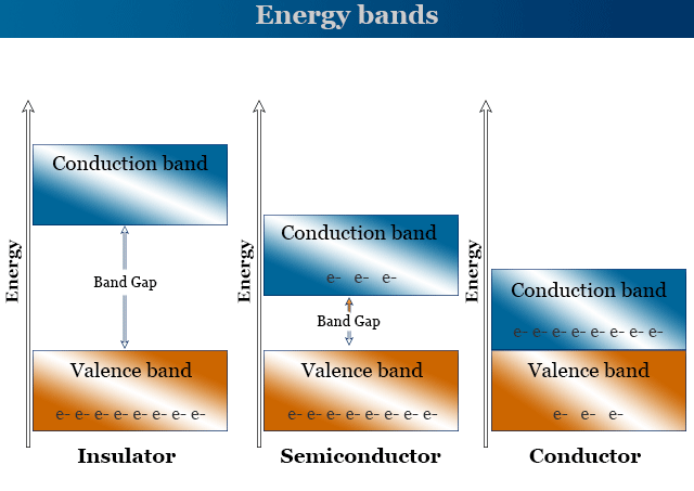 Energy band diagram for semiconductors, conductors and insulators