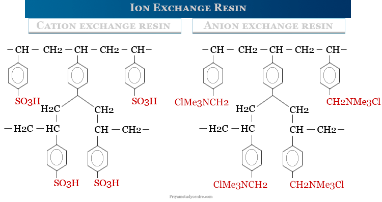 Ion exchange resin types or examples of cation and anion exchange resins