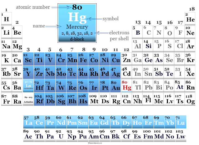 Mercury found on the periodic table of elements