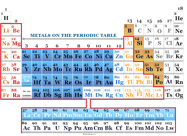 Metals on the periodic table