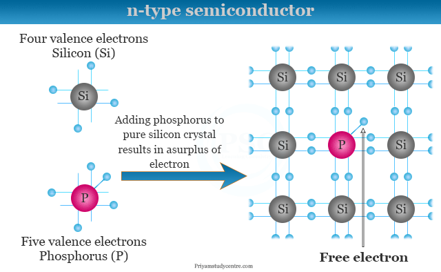 p type semiconductor material and uses of semiconductors in electronic devices