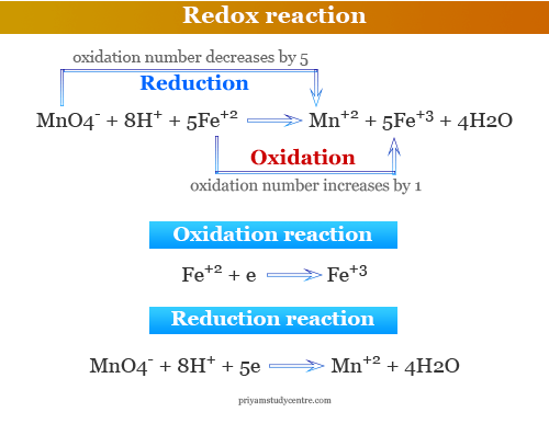 Examples of redox or oxidation reduction reaction