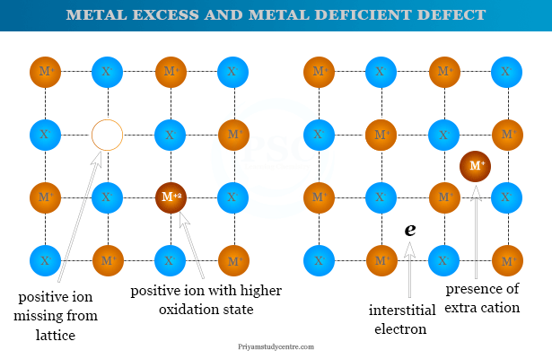 Semiconductor definition, types and examples such as n type and p type semiconductors material