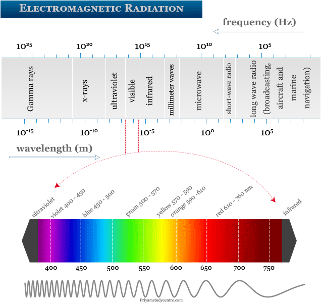 Electromagnetic radiation examples or frequency of electromagnetic waves formed by different types of radiation