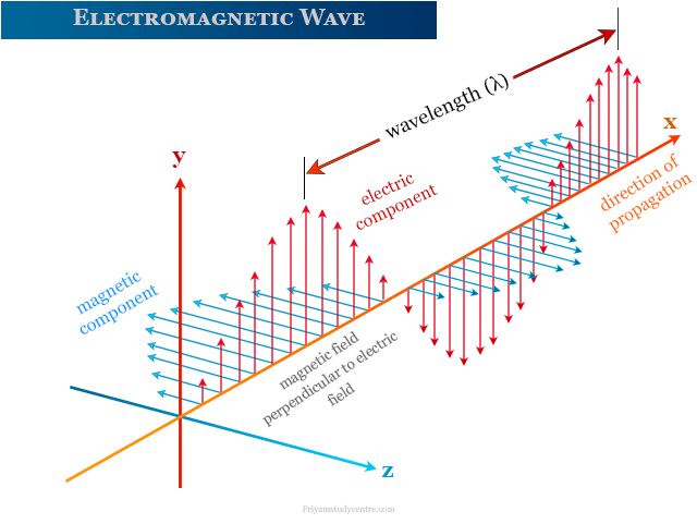 Electromagnetic wave formed by different types of radiation spectrum