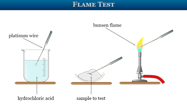 Flame test for chemical analysis in analytical chemistry