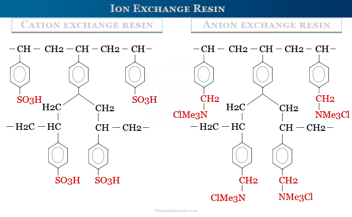Cation and anion Ion exchange resin
