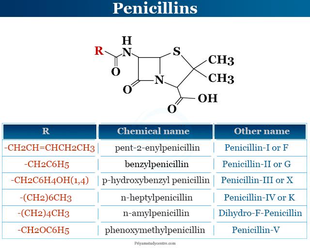 List of penicillin types drugs or antibiotics in medicine